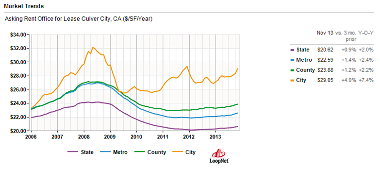 Culver City rent trends